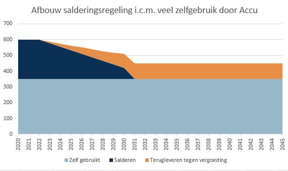 afbouw-salderingsregeling-zelfgebruik-zonnepanelen-verhogen-accu